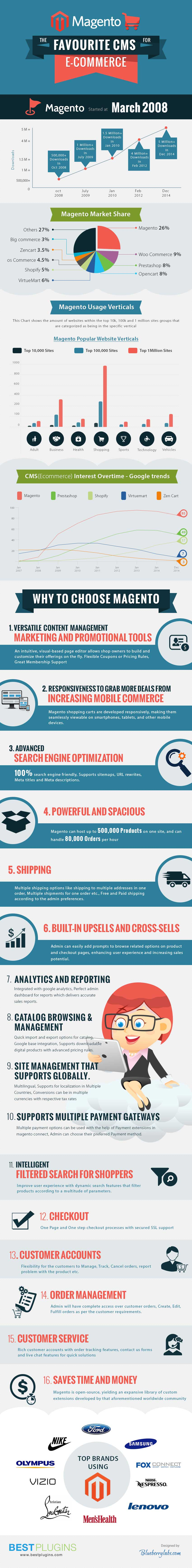 Magento---The-Favourite-CMS-for-Ecommerce-v3