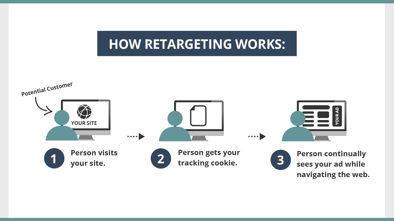 customer oriented retargeting practices | Velsof