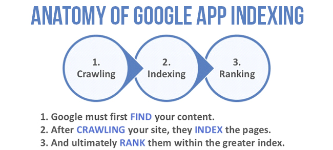 Anatomy Of Google App Indexing | Velsof
