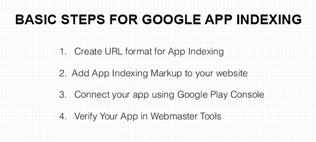 Basics Steps For Google App Indexing | Velsof