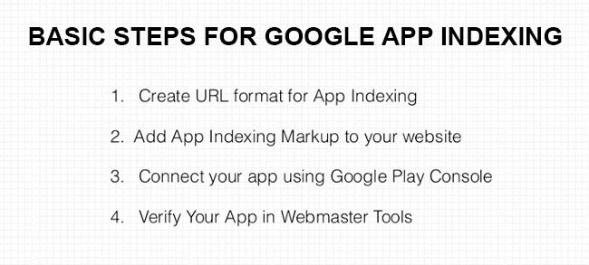 Basics Steps For Google App Indexing | Velsof