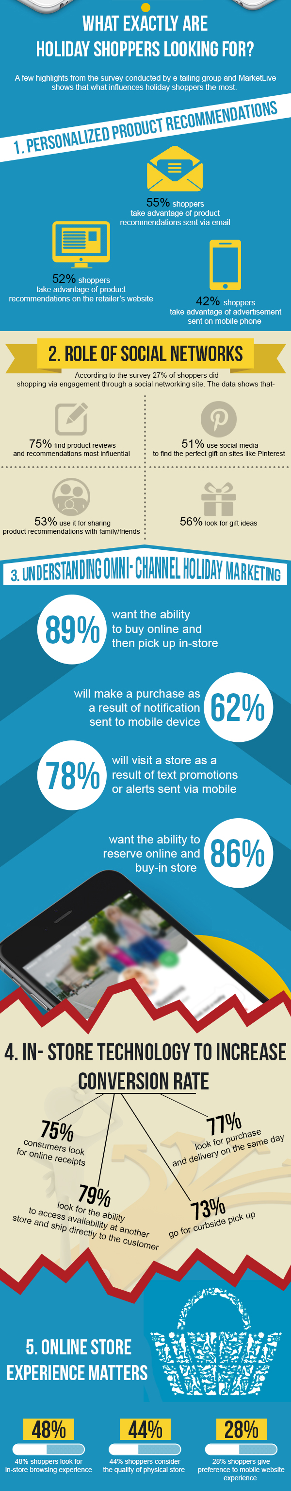 What Exactly Are Holiday Shoppers Looking For?   Velsof