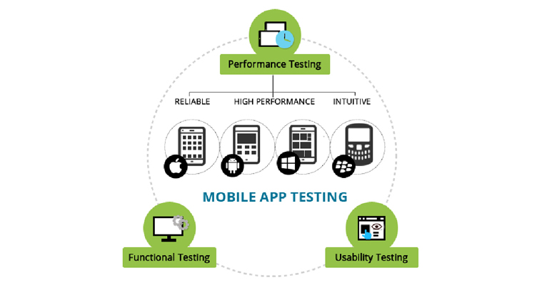Implement effective testing on your prototype version | Velsof