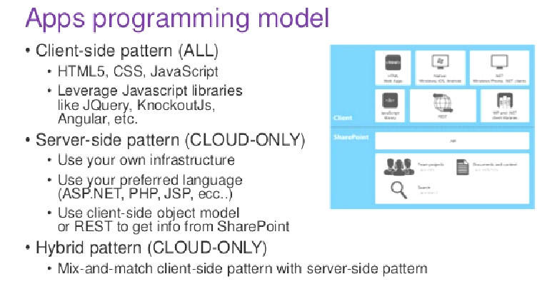 Support for familiar programming model   Velsof