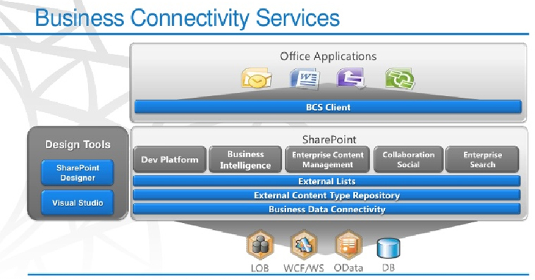 Availability of Business Connectivity Services | Velsof