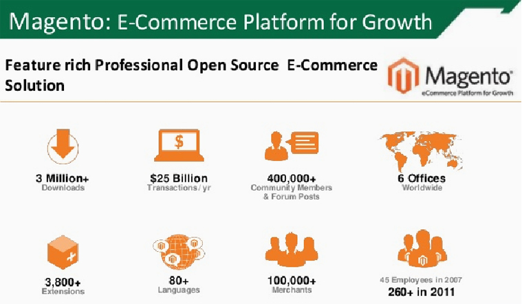 Magento eCommerce Platform for growth | Velsof