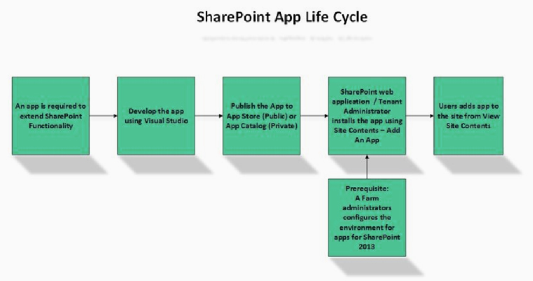 Share Point App Life Cycle | Velsof