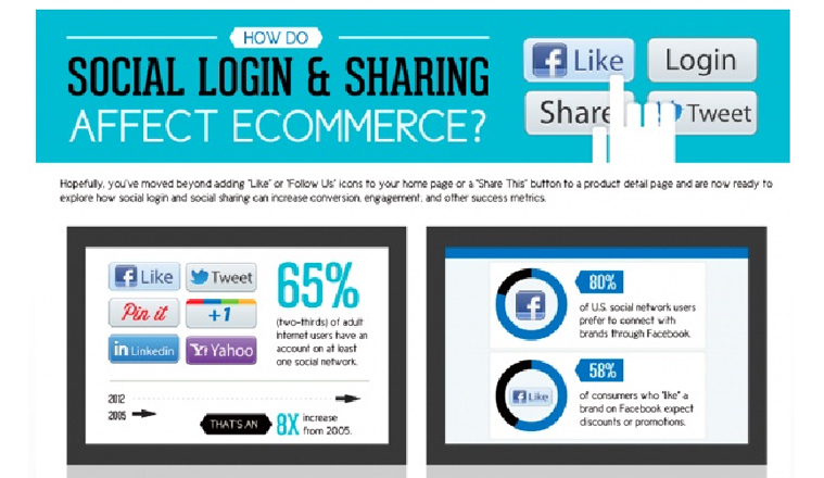 eCommerce social login services | Velsof