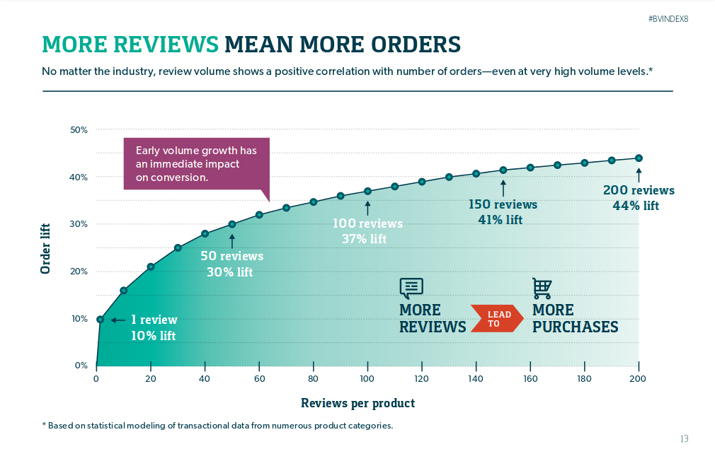 SEO errors to avoid in your eCommerce sites- Conversion vs Review Graph   Velsof