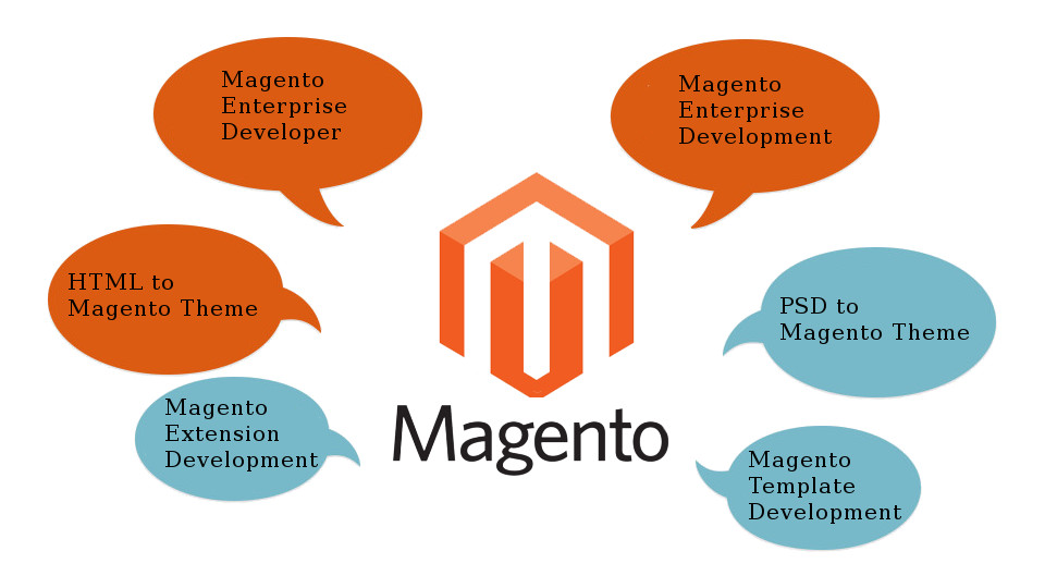 How to hire a Magento development company- Magento services | Velsof