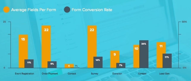 How to simplify the site registration during web development- Relationship between form fields and conversions | Velsof