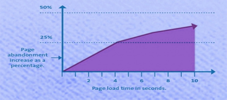 How to drive product sales through mobile devices- Graph Showing relationship between loading time and conversion | Velsof