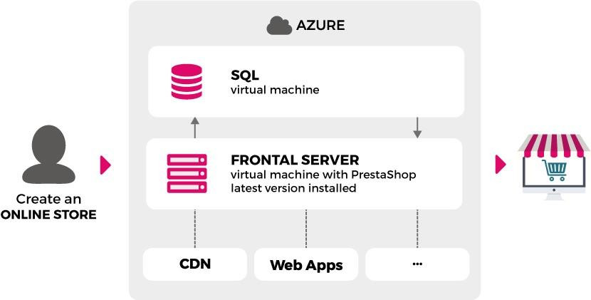 PrestaShop on Microsoft's Azure marketplace- Structure of Azure | Velsof