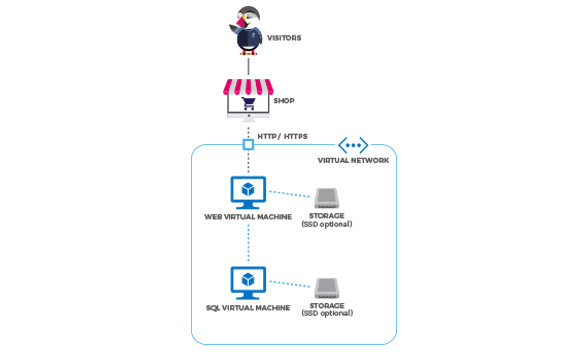 PrestaShop on Microsoft's Azure marketplace- Structure of Virtual machine topology | Velsof