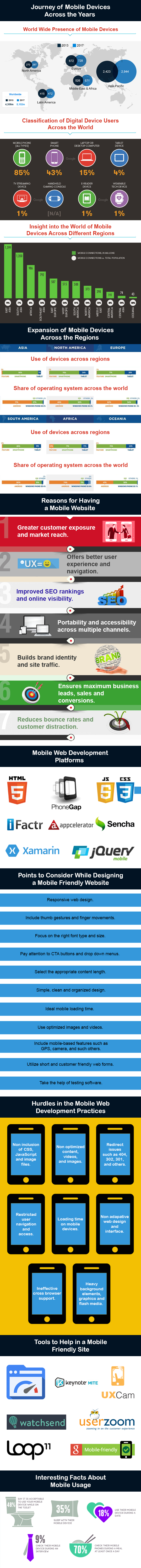Understanding the importance of power packed mobile website-Infographic| Velsof