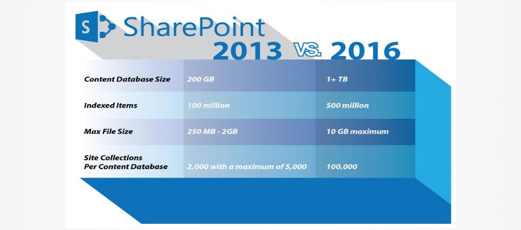 SharePoint 2016 has certain improvements that you should know before upgrading | Velsof