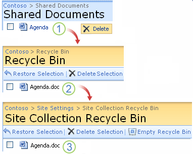 SharePoint has a similar recycle bin as your PC- And it's more awesome- Level two Recycle bin | Velsof
