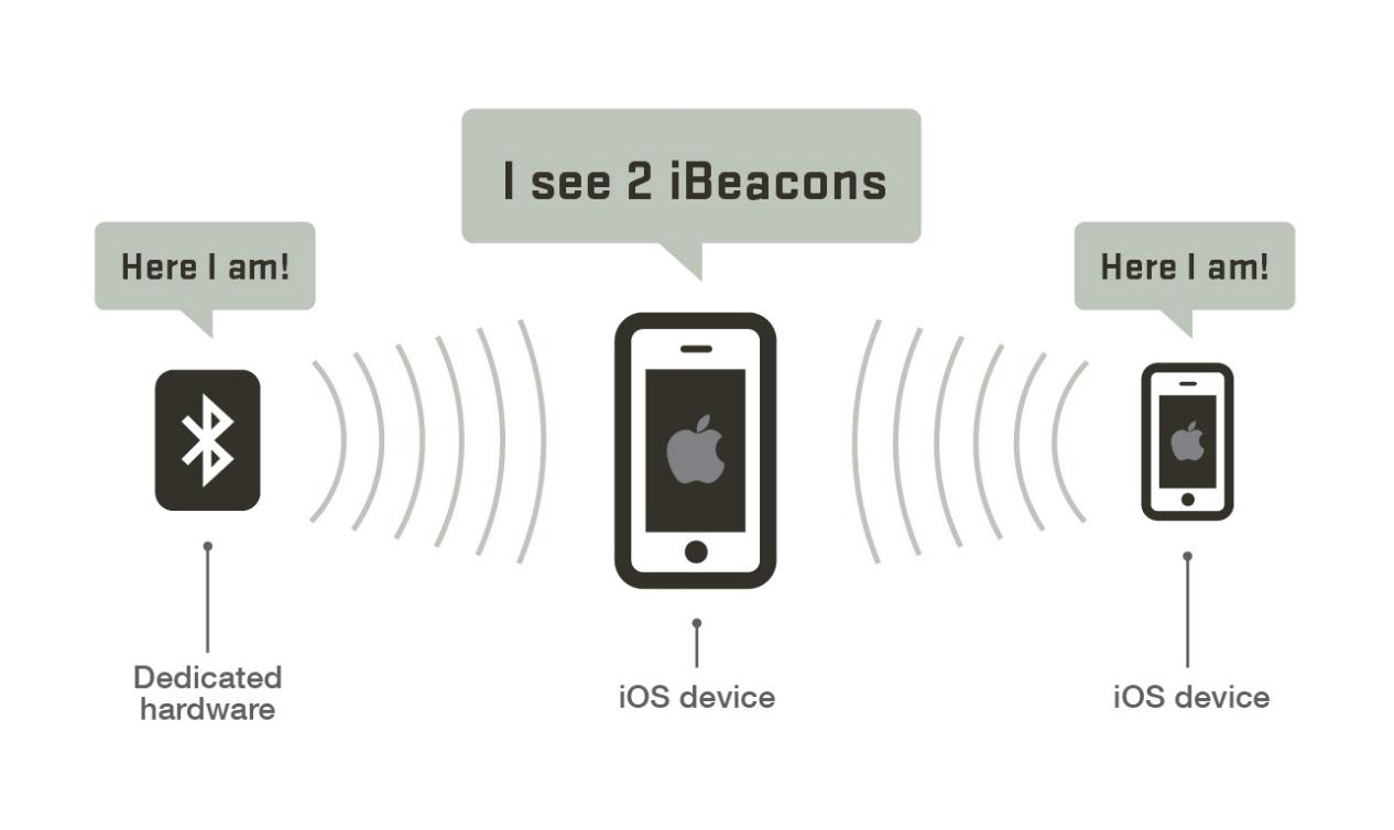 How iBeacons work?