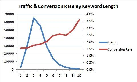 Traffic & conversion Rate By Keyword Length