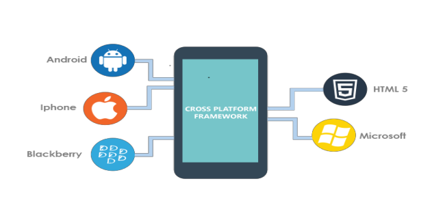Multiplatform app development
