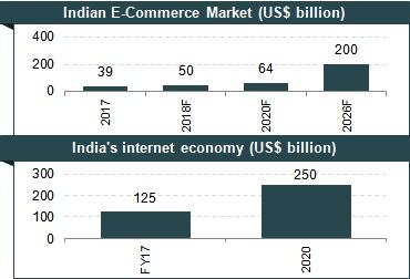 Ecommerce in India: Handloom & Handicraft Market Research