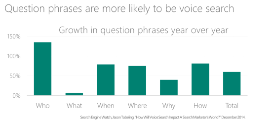 Voice Search Graph | Growth