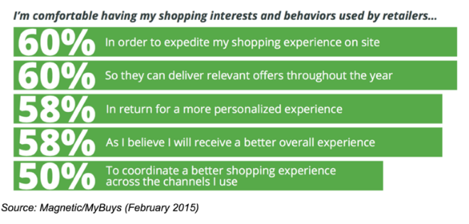 Personalize Content Report