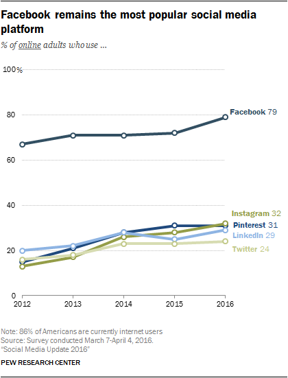 Facebook remains the most popular social media platform   Facebook Marketing 2019