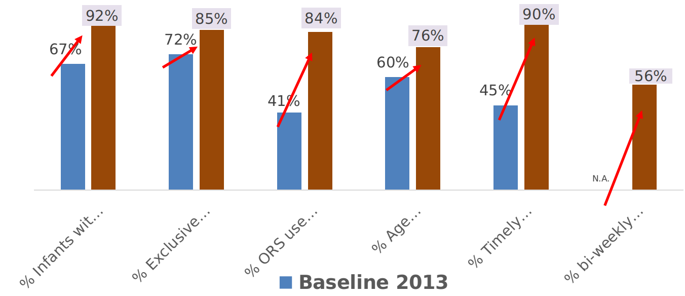 Comparative analysis between baseline and findings of periodic assessments: (2013 - 2017)